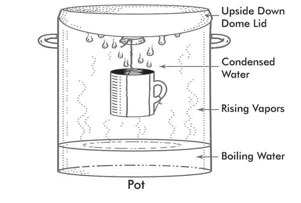 Water Distiller Diagram ~ Water treatment and purification for survival